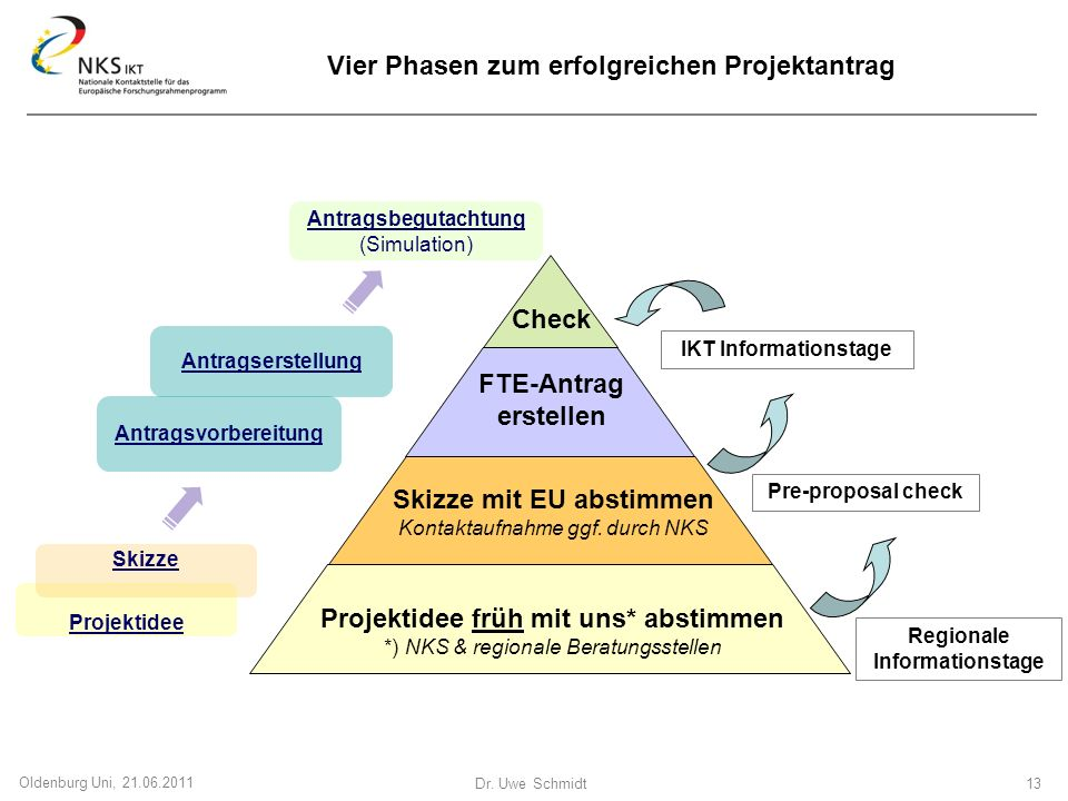 Vier Phasen zum erfolgreichen Projektantrag