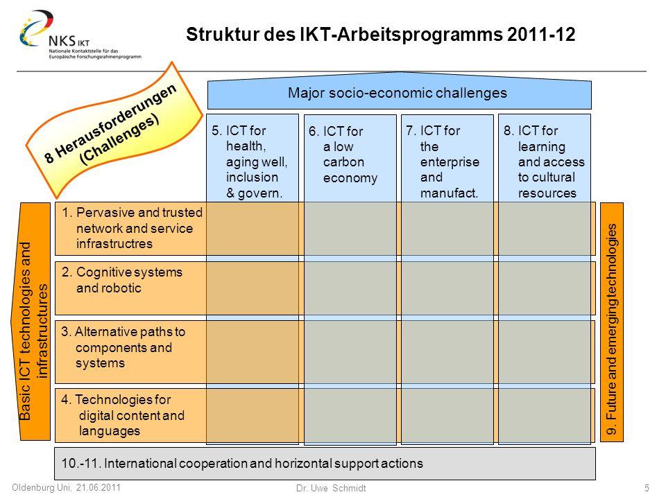 Struktur des IKT-Arbeitsprogramms 2011-12