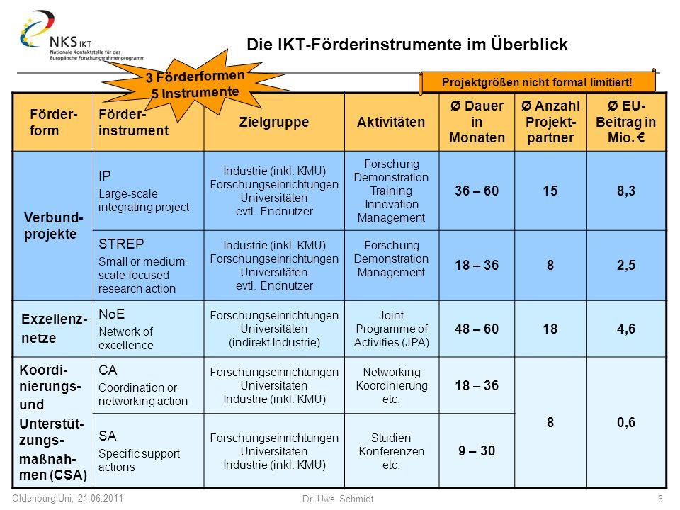 Die IKT-Förderinstrumente im Überblick