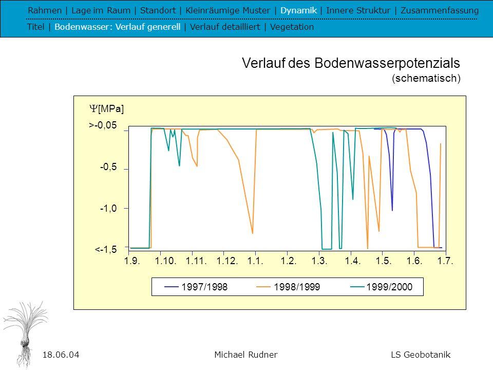 Verlauf des Bodenwasserpotenzials (schematisch)