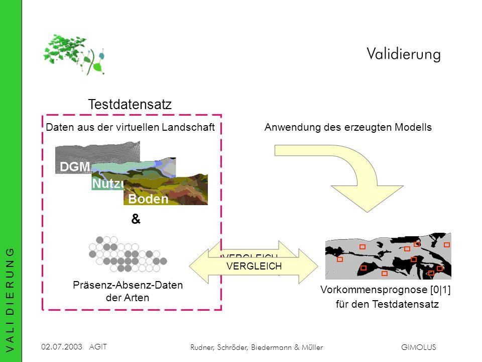 Validierung Testdatensatz & Daten aus der virtuellen Landschaft
