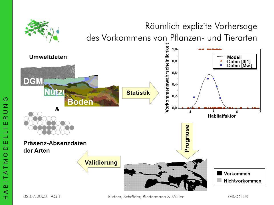 Räumlich explizite Vorhersage des Vorkommens von Pflanzen- und Tierarten