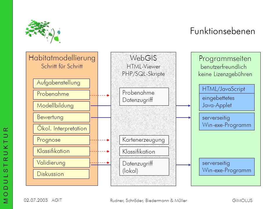 Funktionsebenen Habitatmodellierung WebGIS Programmseiten