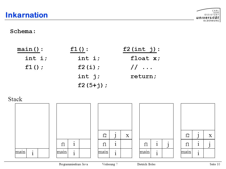 Inkarnation Schema: main(): f1(): f2(int j): int i; int i; float x;