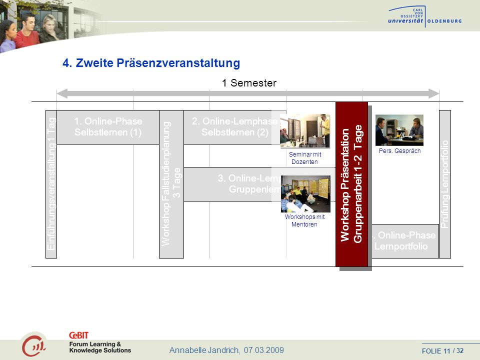 Workshop Präsentation Gruppenarbeit 1-2 Tage