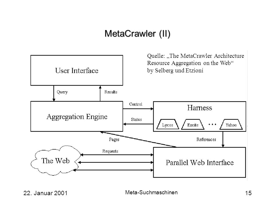"MetaCrawler (II) Quelle: ""The MetaCrawler Architecture Resource Aggregation on the Web by Selberg und Etzioni."