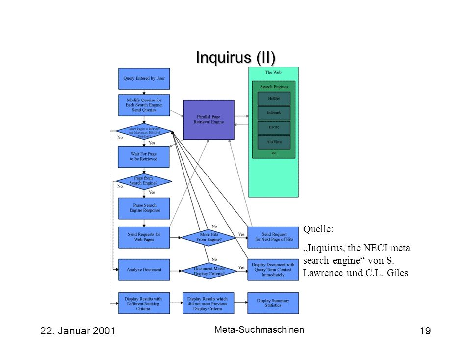 "Inquirus (II) Quelle: ""Inquirus, the NECI meta search engine von S. Lawrence und C.L. Giles. 22. Januar 2001."