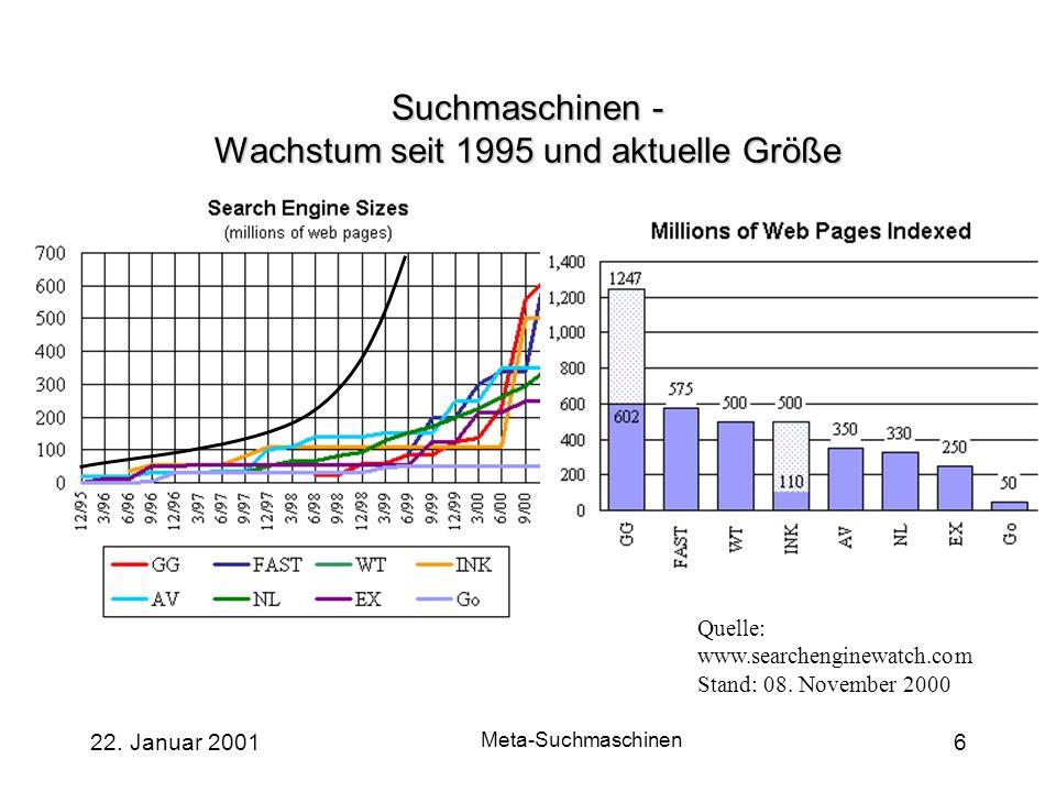 Suchmaschinen - Wachstum seit 1995 und aktuelle Größe