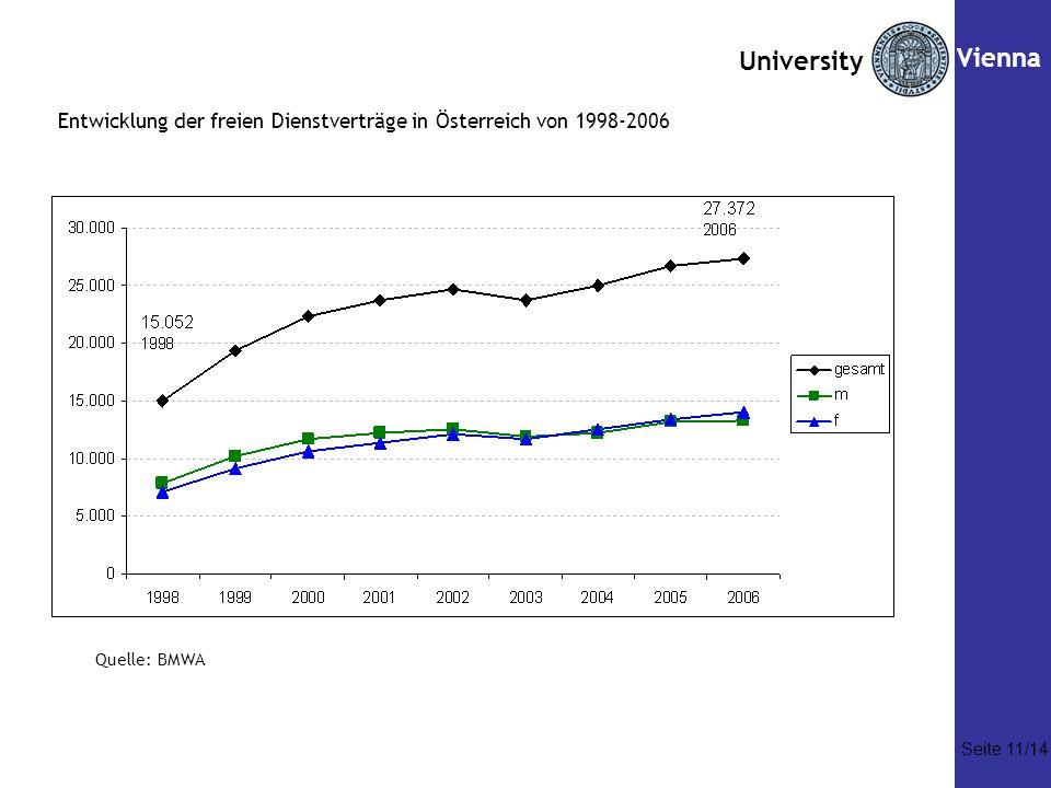 Seite Vienna. Entwicklung der freien Dienstverträge in Österreich von 1998-2006.
