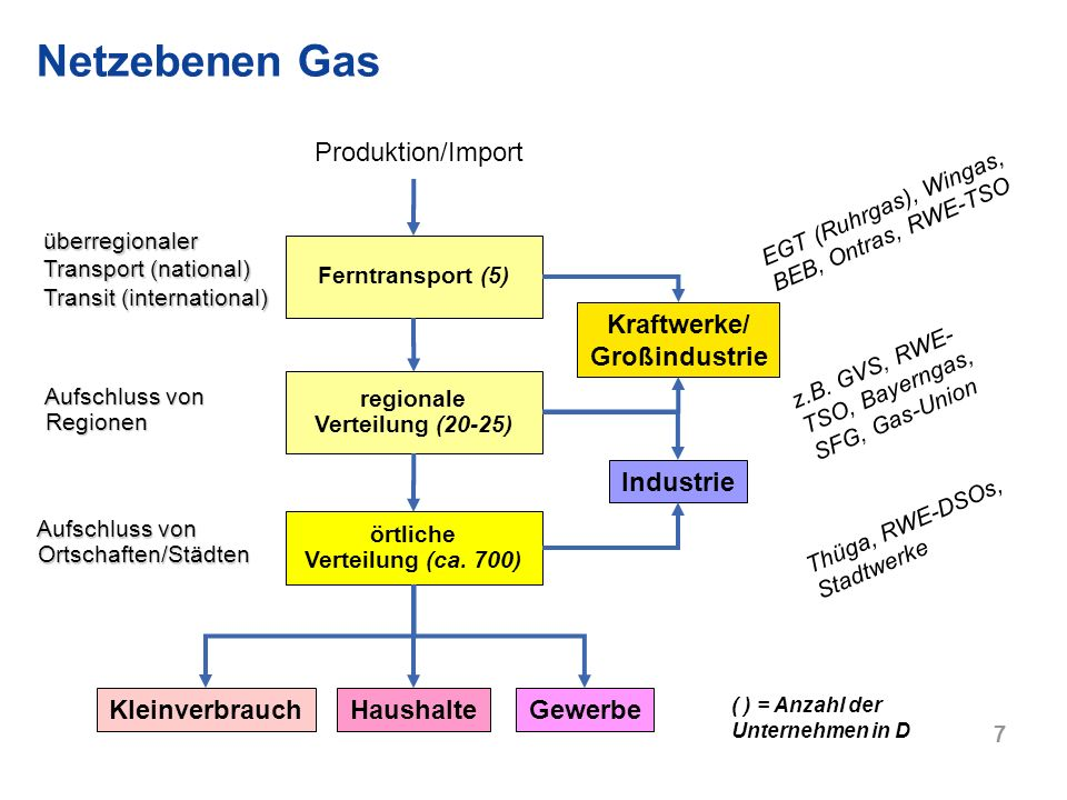 Kraftwerke/ Großindustrie örtliche Verteilung (ca. 700)