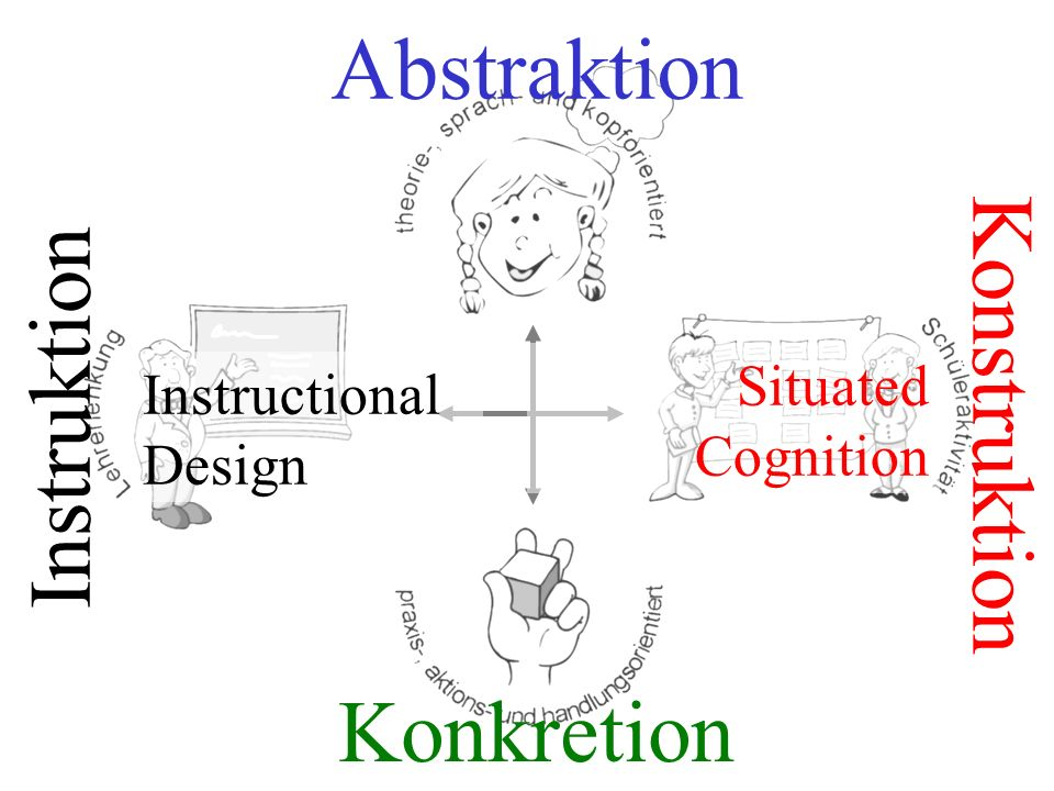 Abstraktion Konstruktion Instruktion Konkretion Situated Instructional