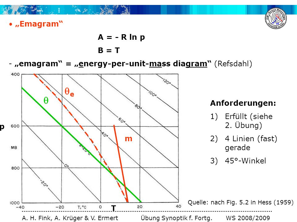 "e  ""Emagram A = - R ln p B = T"