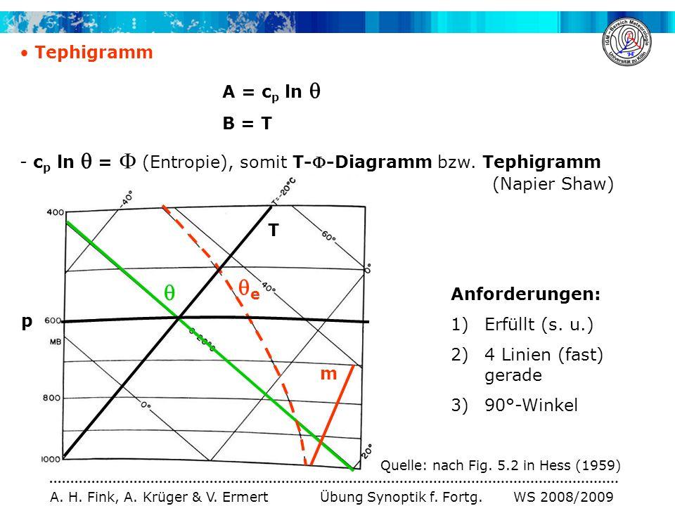 e  Tephigramm A = cp ln  B = T