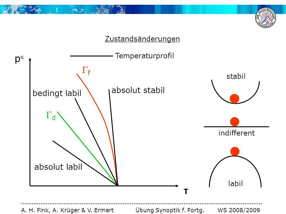 p f d absolut stabil bedingt labil absolut labil Zustandsänderungen