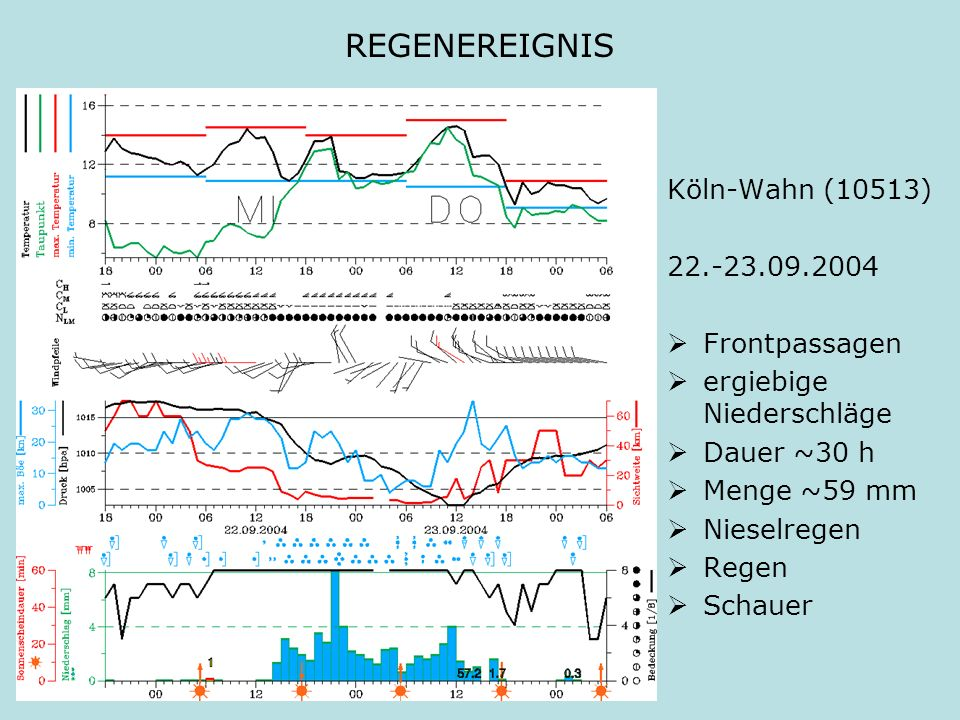 REGENEREIGNIS Köln-Wahn (10513) 22.-23.09.2004 Frontpassagen
