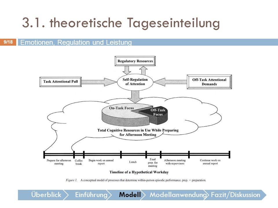 3.1. theoretische Tageseinteilung