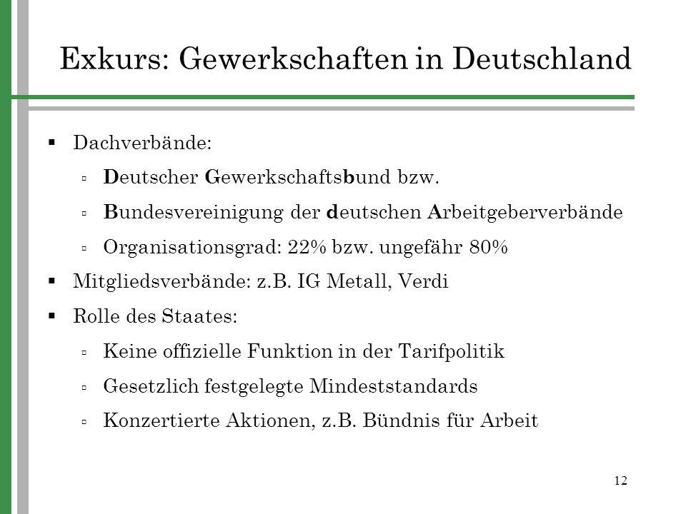 Exkurs: Gewerkschaften in Deutschland