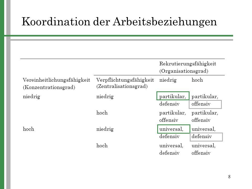 Koordination der Arbeitsbeziehungen