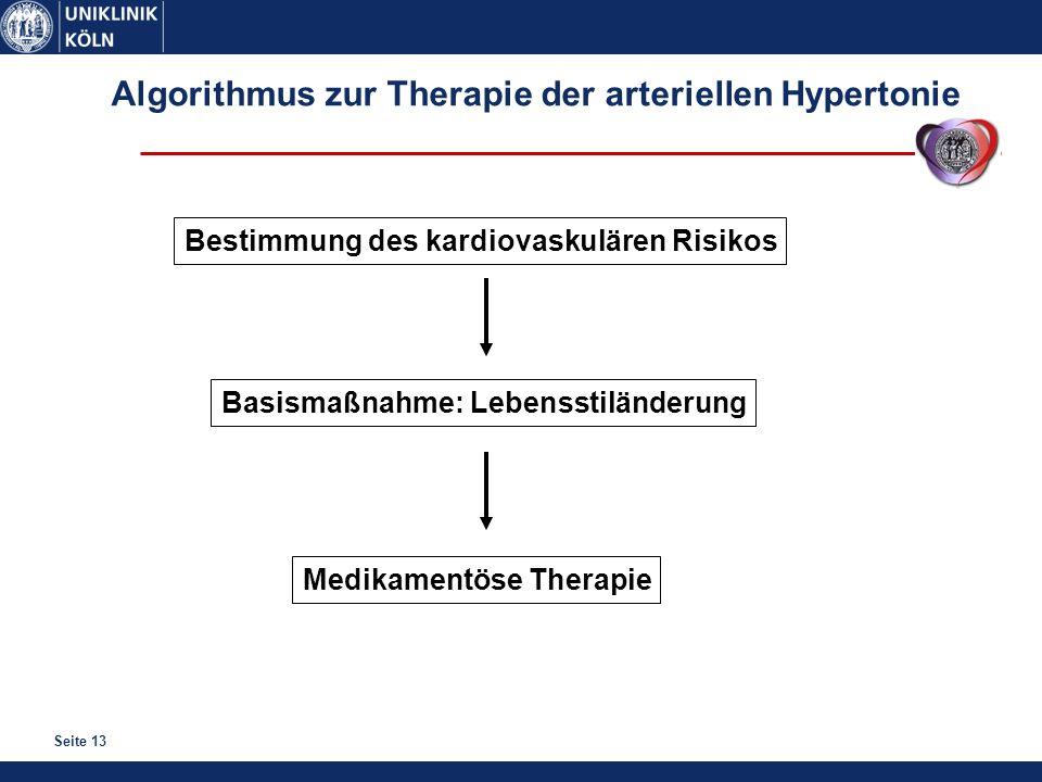 Algorithmus zur Therapie der arteriellen Hypertonie
