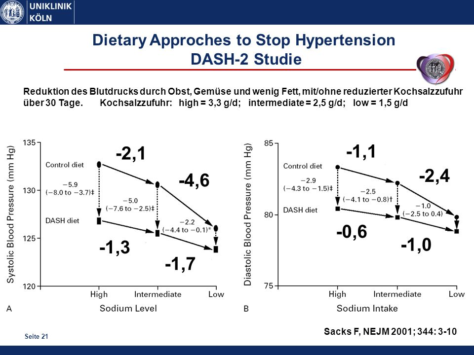 Dietary Approches to Stop Hypertension DASH-2 Studie