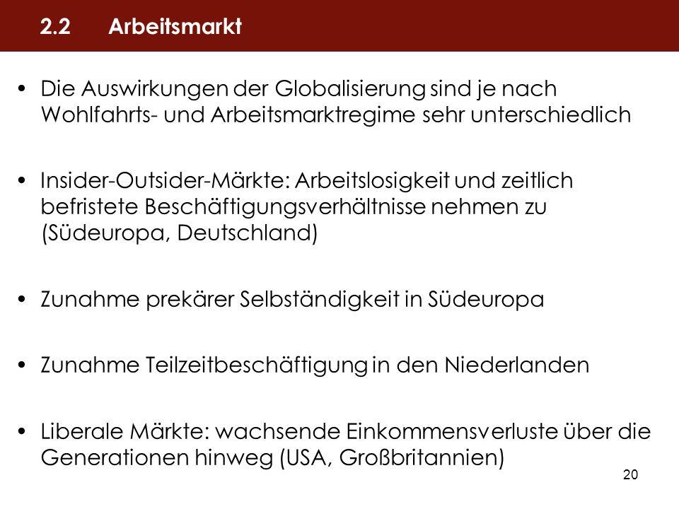 2.2 Arbeitsmarkt Die Auswirkungen der Globalisierung sind je nach Wohlfahrts- und Arbeitsmarktregime sehr unterschiedlich.