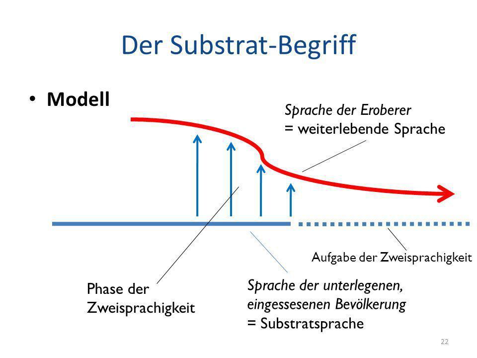 Der Substrat-Begriff Modell Sprache der Eroberer