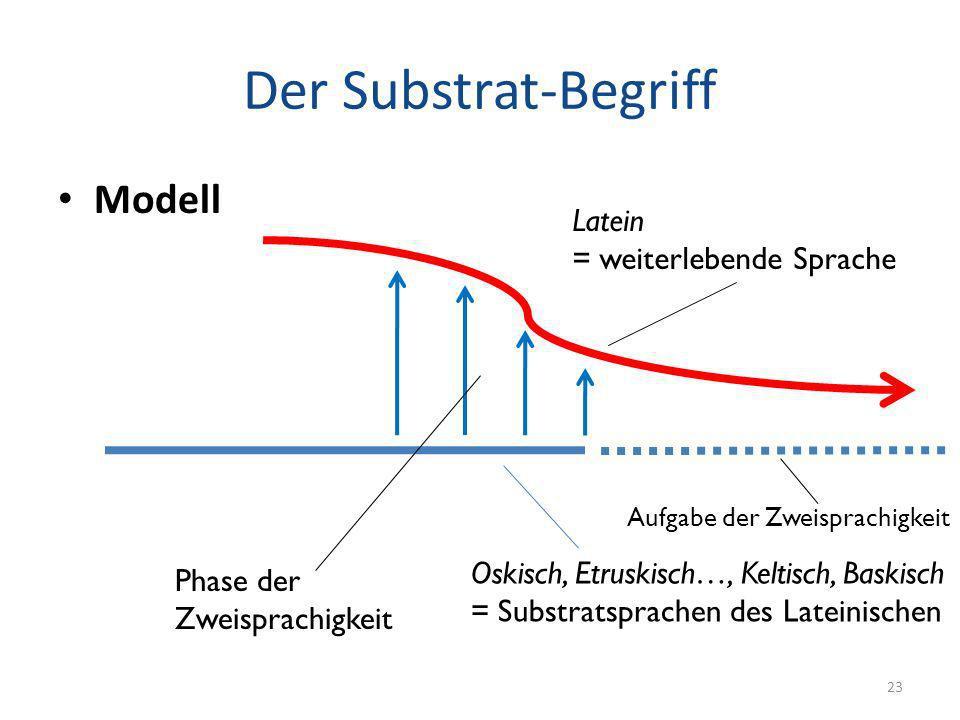 Der Substrat-Begriff Modell Latein = weiterlebende Sprache