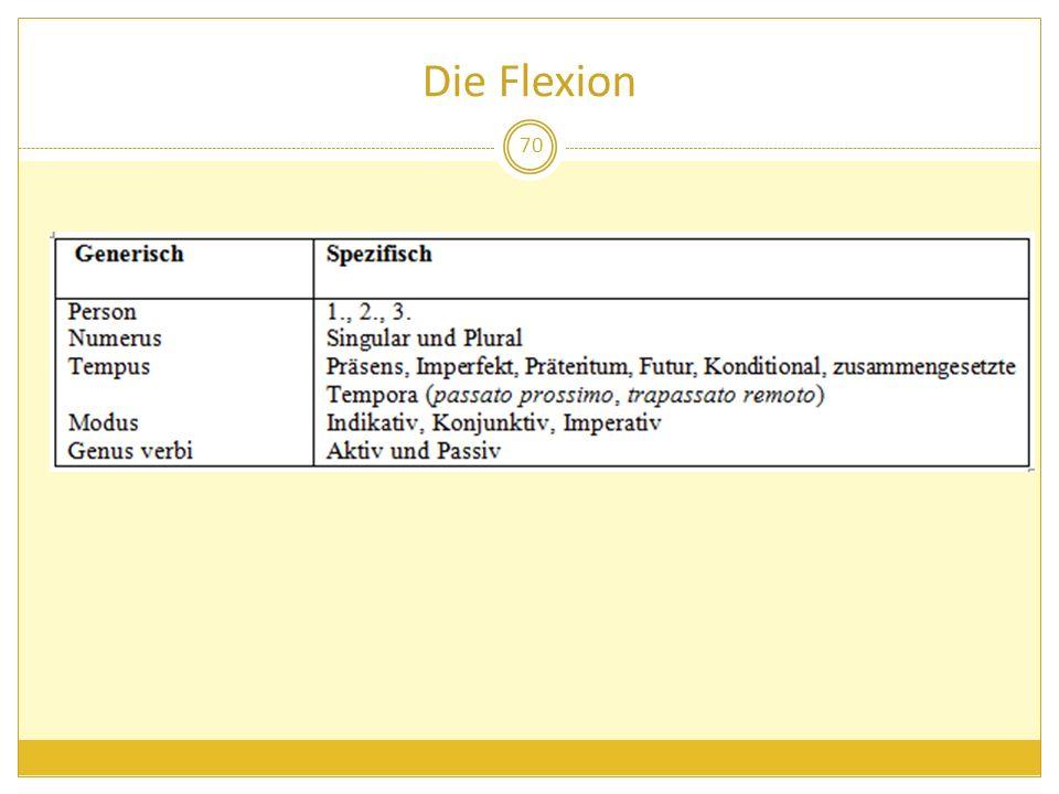 Die Flexion