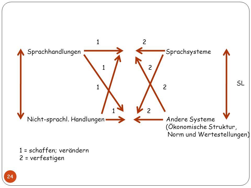 1 2 Sprachhandlungen Sprachsysteme. Nicht-sprachl. Handlungen Andere Systeme.