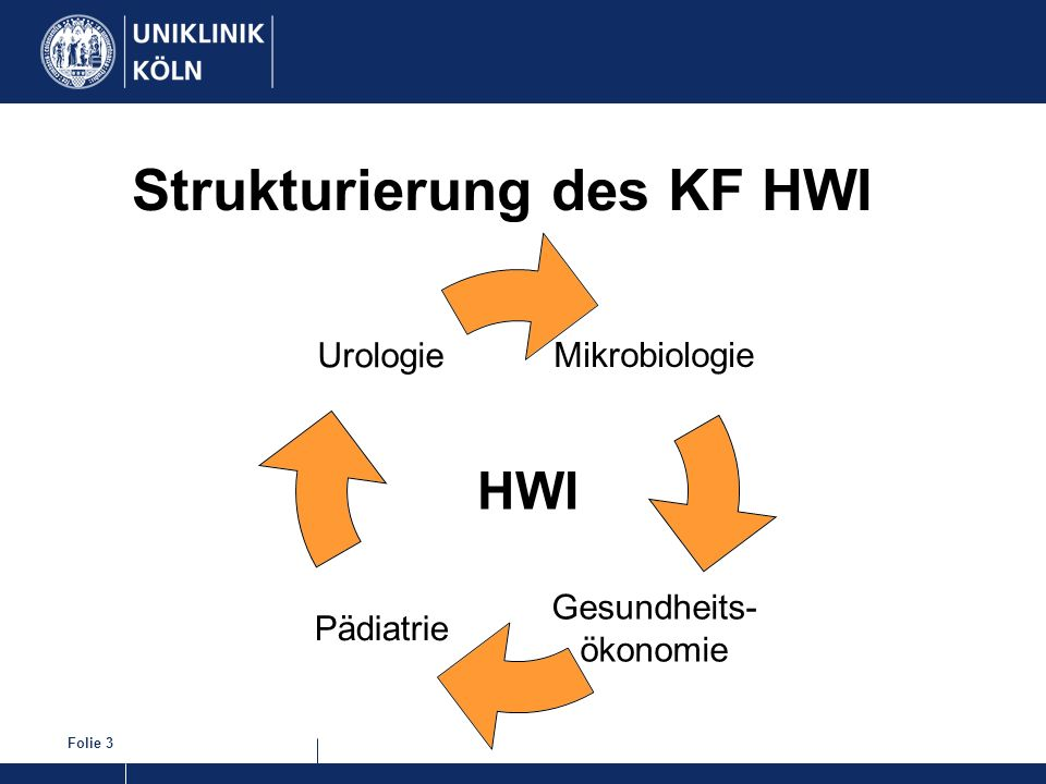 Strukturierung des KF HWI