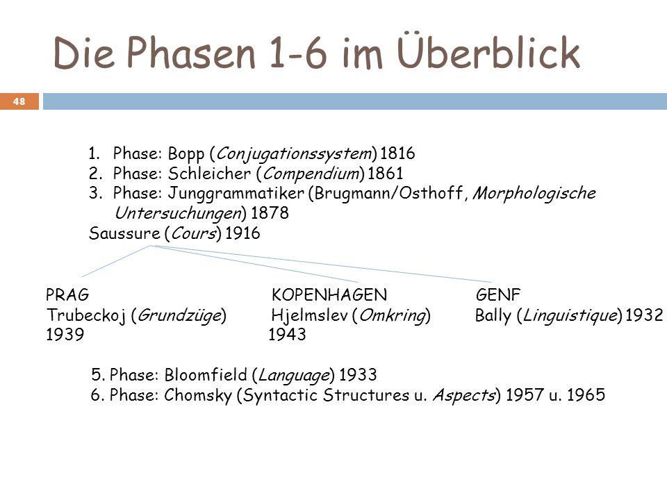 Die Phasen 1-6 im Überblick