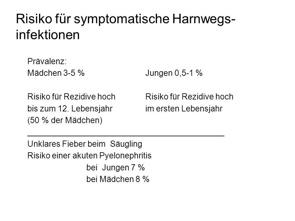 Risiko für symptomatische Harnwegs-infektionen