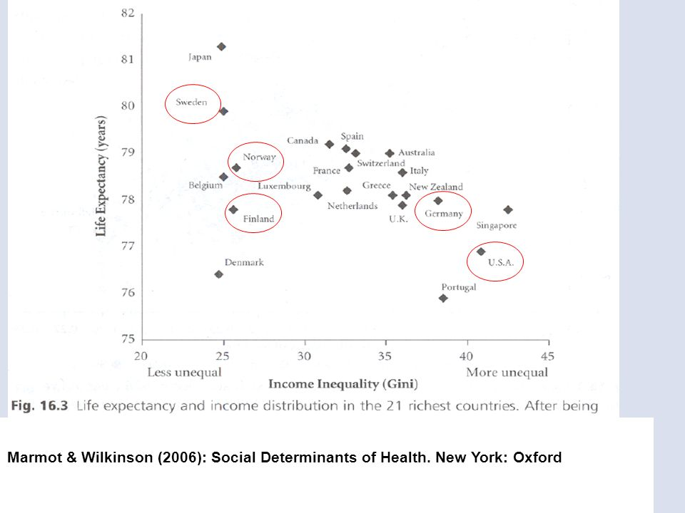 Marmot & Wilkinson (2006): Social Determinants of Health