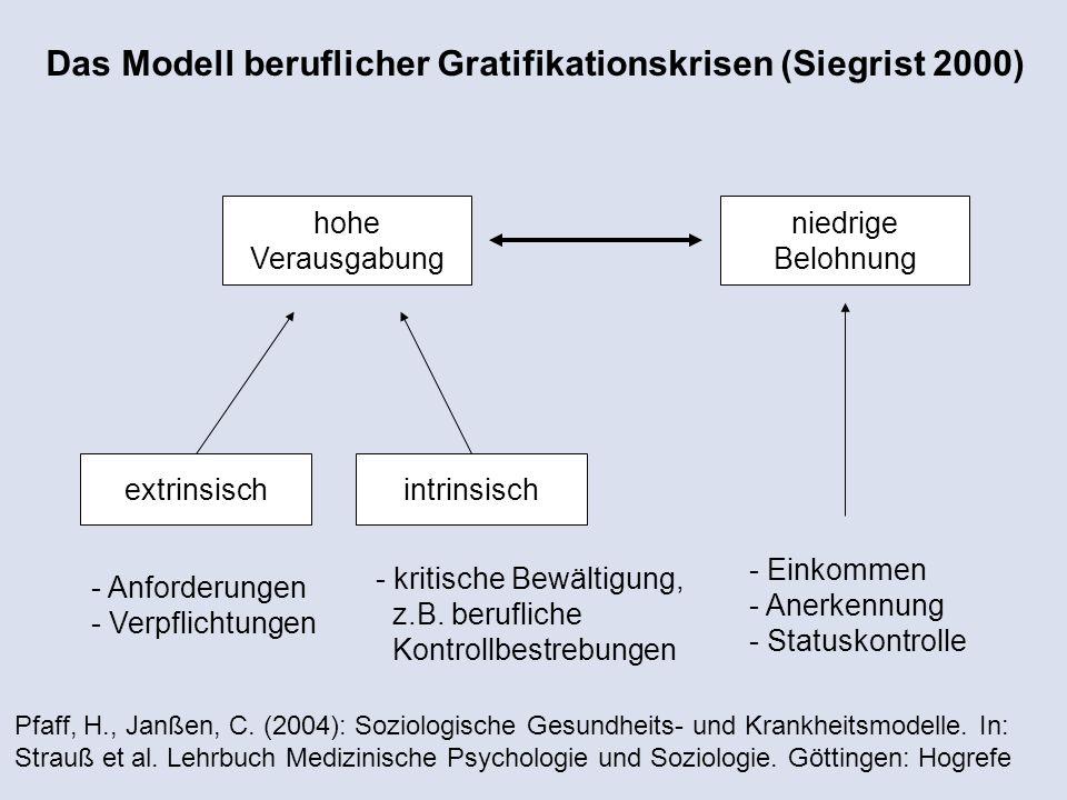 Das Modell beruflicher Gratifikationskrisen (Siegrist 2000)