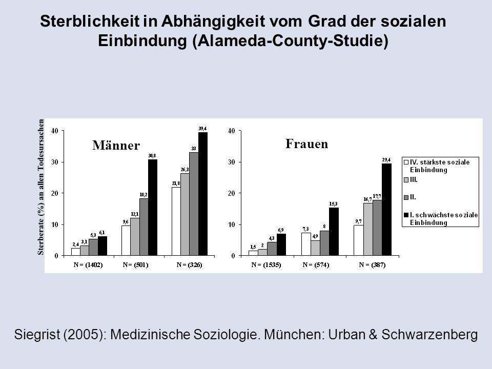 Sterblichkeit in Abhängigkeit vom Grad der sozialen Einbindung (Alameda-County-Studie)
