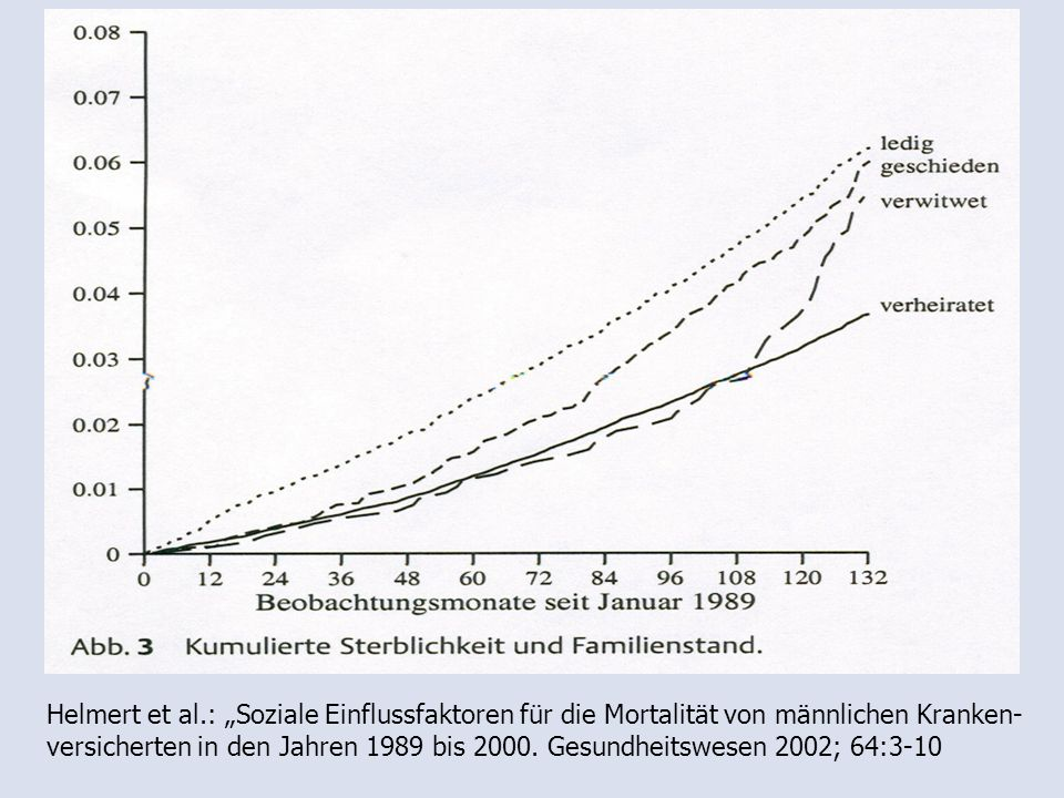 """Helmert et al.: """"Soziale Einflussfaktoren für die Mortalität von männlichen Kranken-versicherten in den Jahren 1989 bis 2000."""