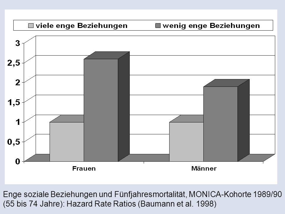 Enge soziale Beziehungen und Fünfjahresmortalität, MONICA-Kohorte 1989/90 (55 bis 74 Jahre): Hazard Rate Ratios (Baumann et al.