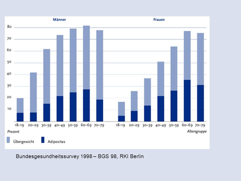 Bundesgesundheitssurvey 1998 – BGS 98, RKI Berlin