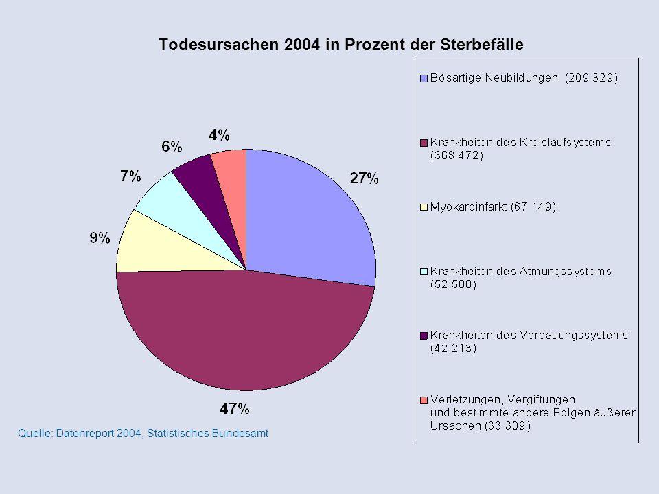 Todesursachen 2004 in Prozent der Sterbefälle