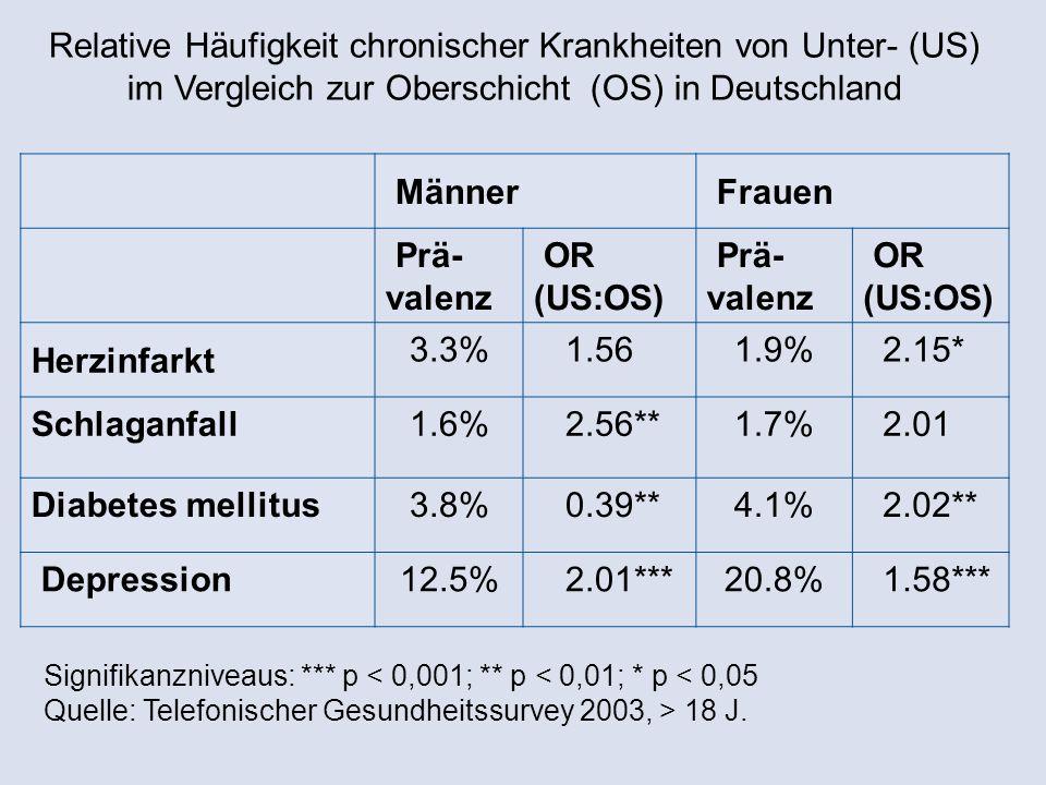 Relative Häufigkeit chronischer Krankheiten von Unter- (US) im Vergleich zur Oberschicht (OS) in Deutschland