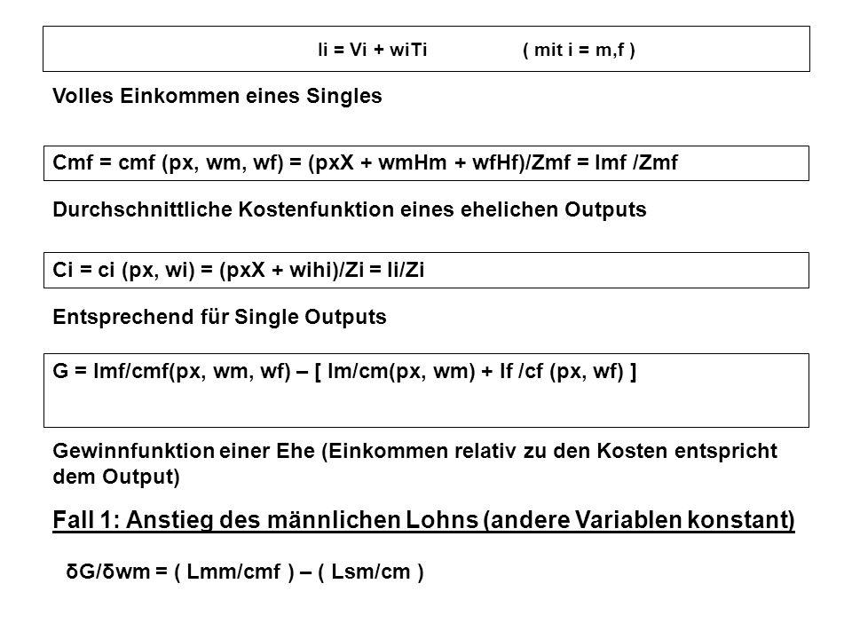 Fall 1: Anstieg des männlichen Lohns (andere Variablen konstant)