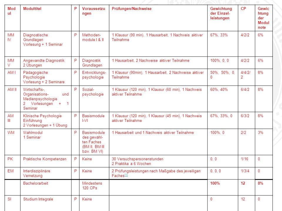 Universität zu Köln Modul Modultitel P Voraussetzungen