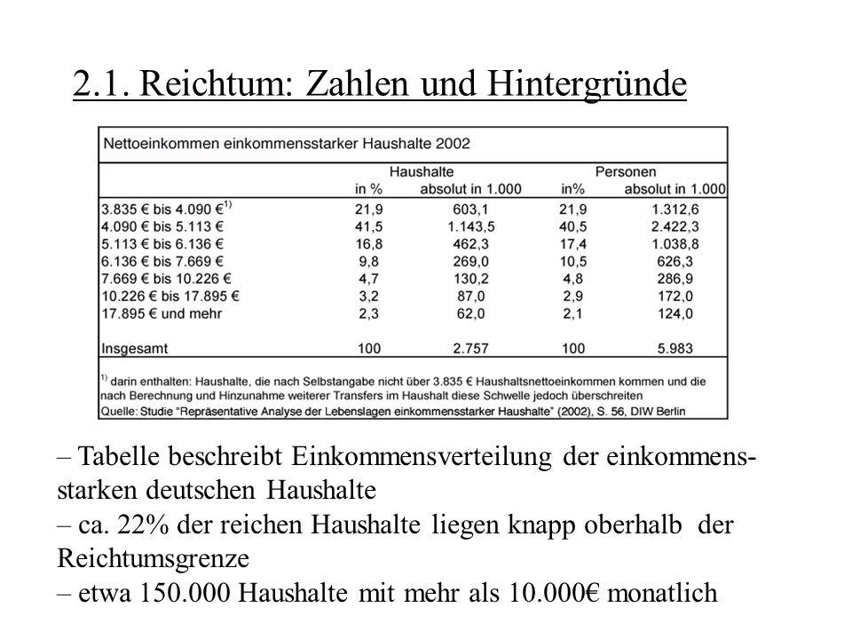 2.1. Reichtum: Zahlen und Hintergründe