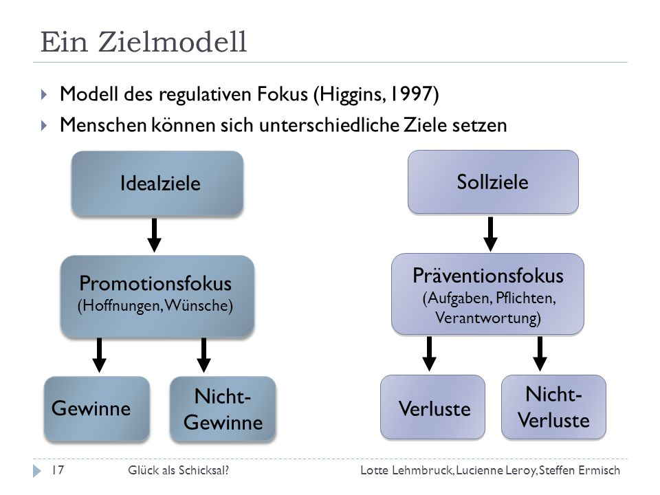 Ein Zielmodell Idealziele Sollziele