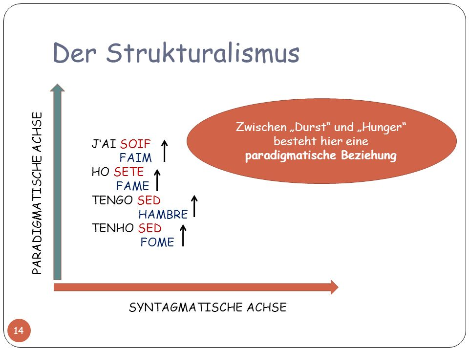 """Der Strukturalismus Zwischen """"Durst und """"Hunger besteht hier eine paradigmatische Beziehung. J'AI SOIF."""