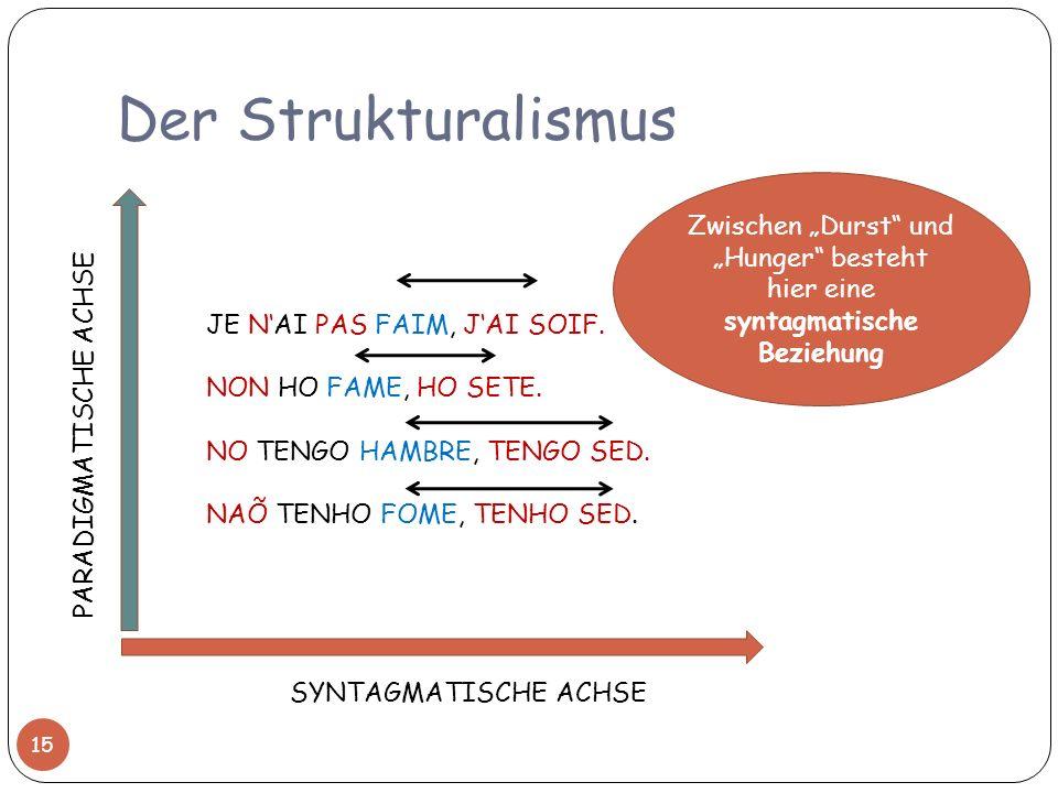 """Der Strukturalismus Zwischen """"Durst und """"Hunger besteht hier eine syntagmatische Beziehung. JE N'AI PAS FAIM, J'AI SOIF."""