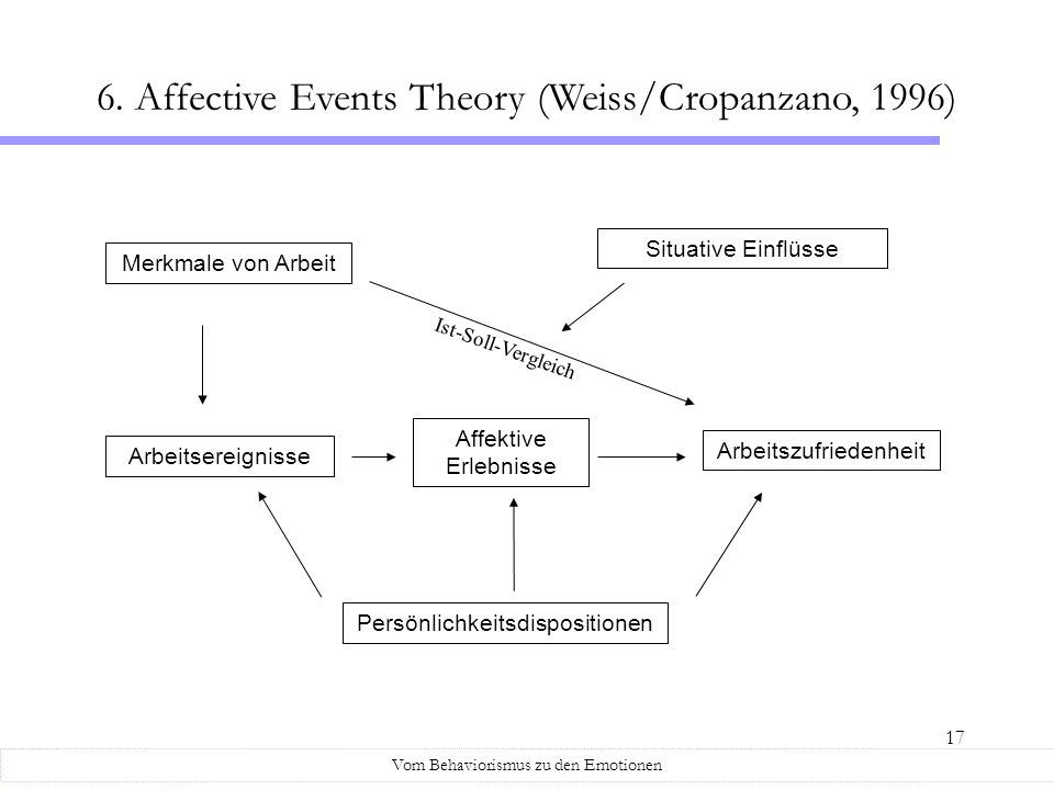 6. Affective Events Theory (Weiss/Cropanzano, 1996)