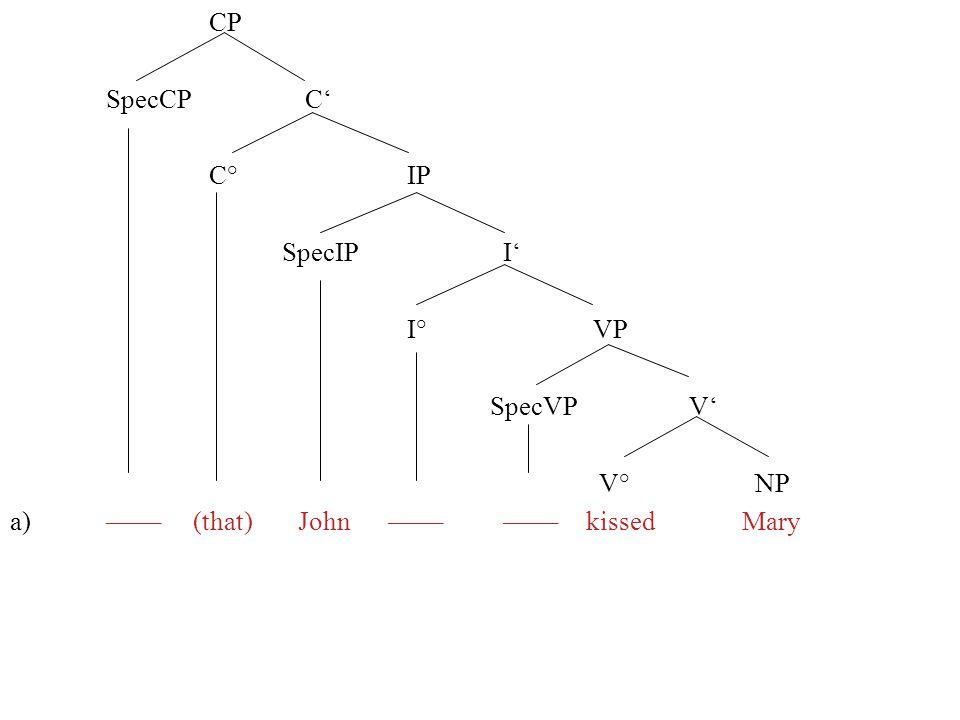 CP SpecCP C' C° IP. SpecIP I' I° VP. SpecVP V' V° NP.