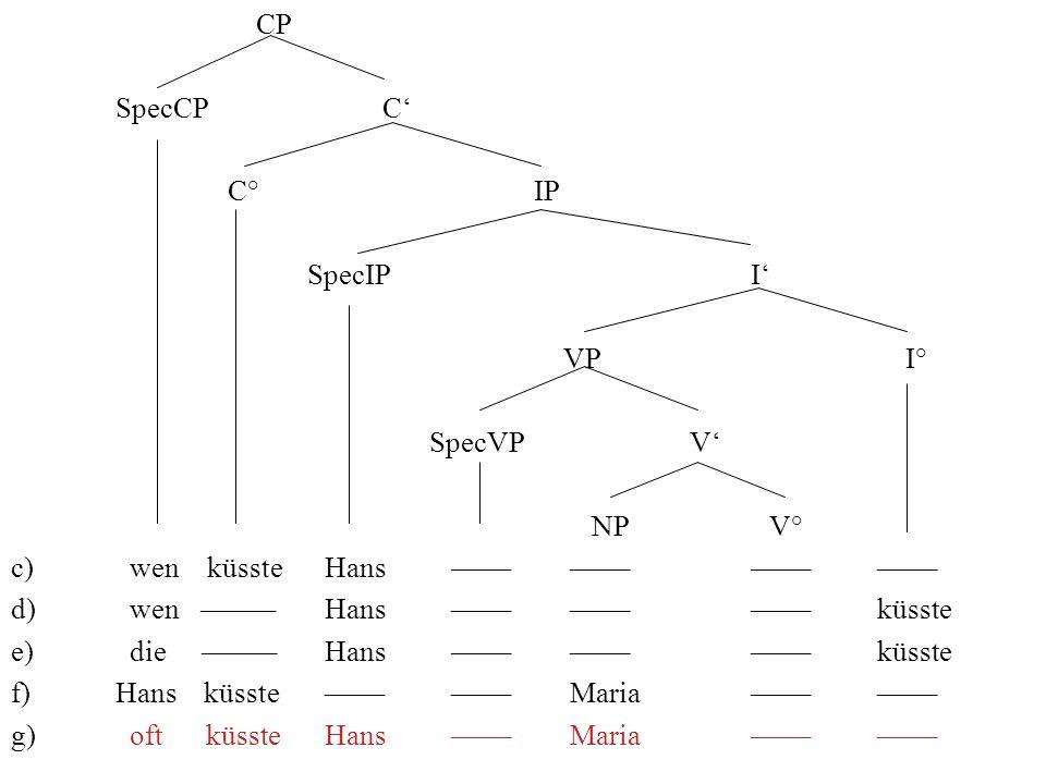 CP SpecCP C' C° IP. SpecIP I' VP I° SpecVP V'