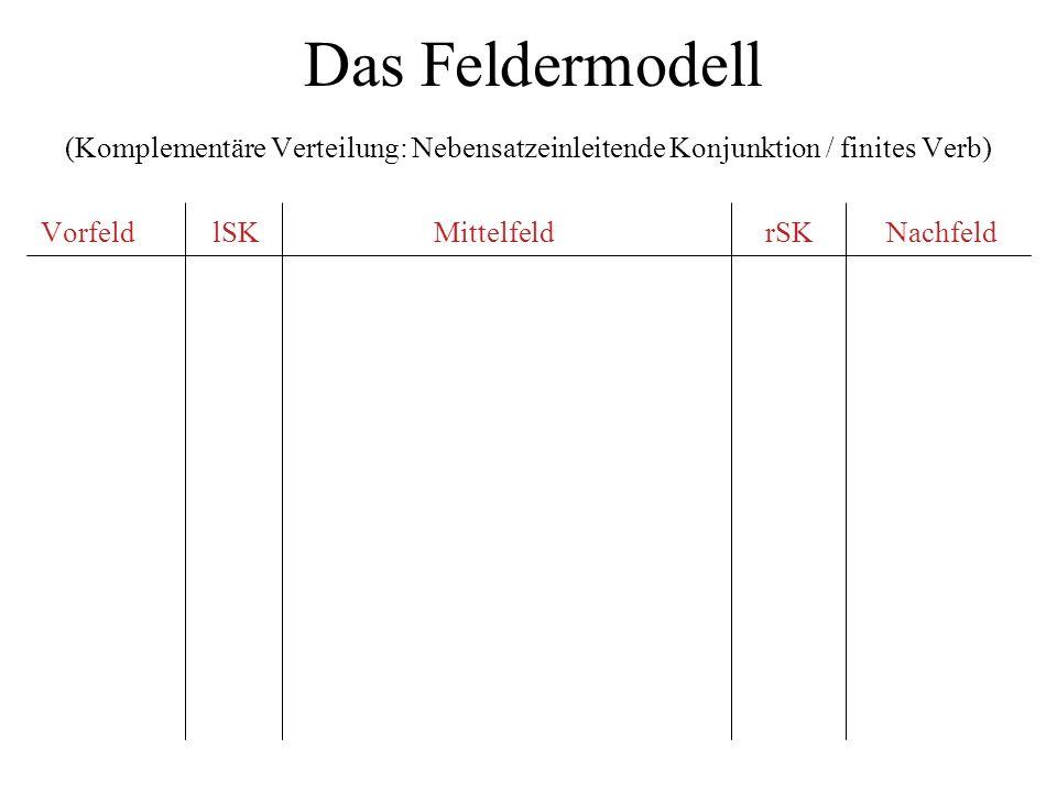 Das Feldermodell (Komplementäre Verteilung: Nebensatzeinleitende Konjunktion / finites Verb) Vorfeld lSK Mittelfeld rSK Nachfeld.